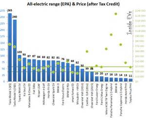 Electric Vehicle Range Chart In Electric Car Range Price Comparison