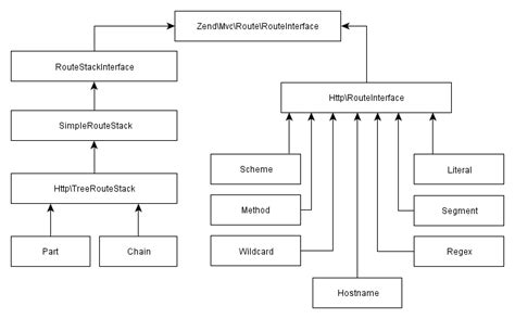 zend framework 2 layout using zend framework 2 brijesh mishra