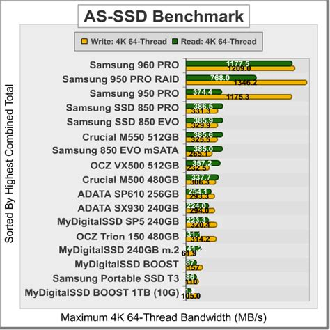 as ssd bench samsung 960 pro m 2 nvme ssd mz v6p512bw performance review
