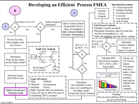 pfmea template pfmea template 28 images fmea presentation pfmea