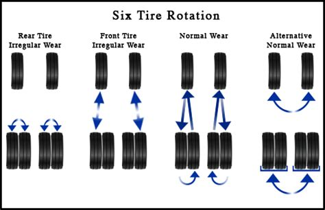 what pattern do you rotate tires exciting tire rotation and balance fredericksburg chrysler