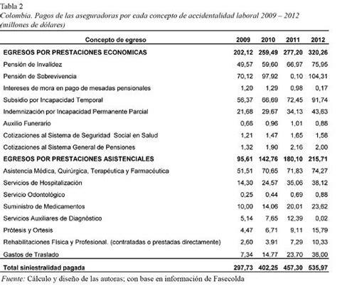 costo de hora laboral colombia costo de hora laboral colombia costos de los accidentes