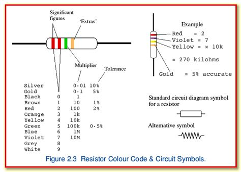 resistors and types types of resistor