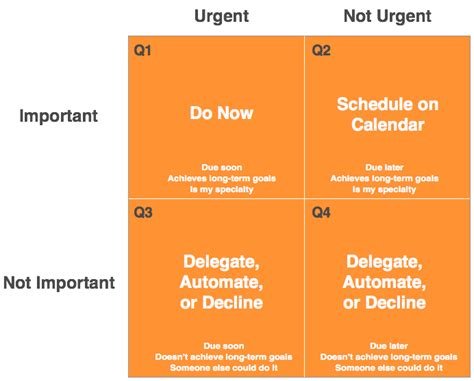 time matrix template how i prioritize like the president