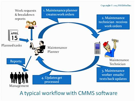 Maintenance Management maintenance management workflows what are they