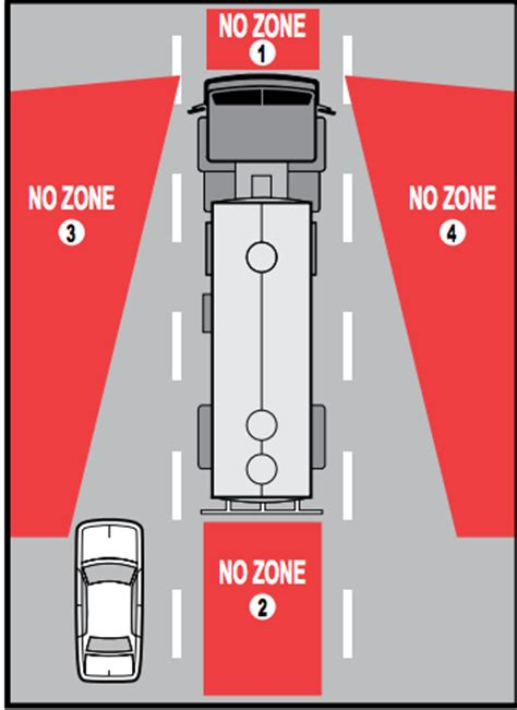 to see vehicles in your blind spots 7 habits that could save your on the road