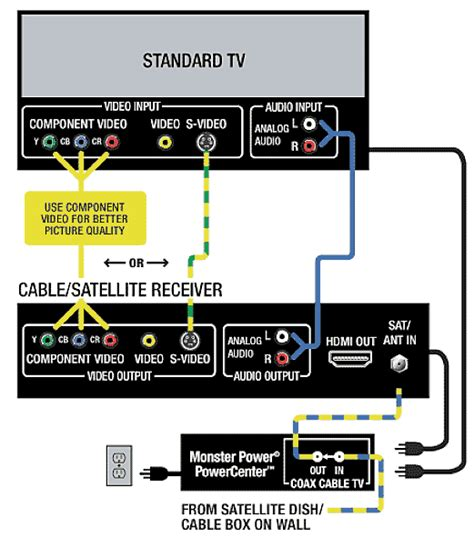tv hookup diagrams