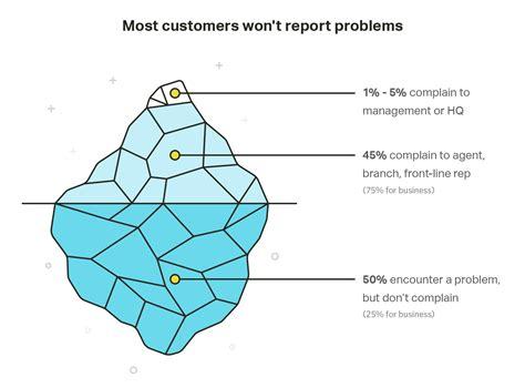 Essay On Bad Customer Service bad customer service essays writersunit web fc2