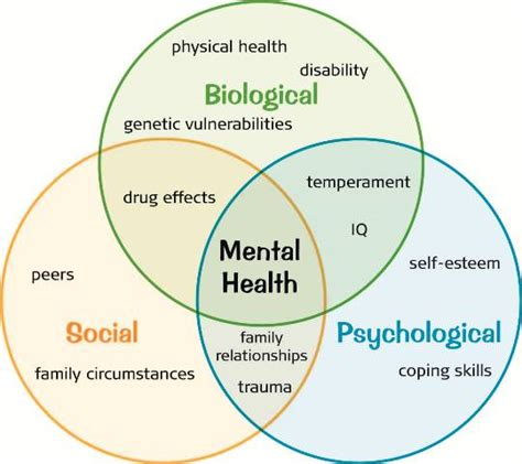 mental health diagram how mental health difficulties affect children birth to
