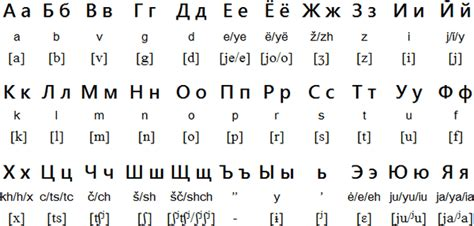 printable russian alphabet table russian for foreigners