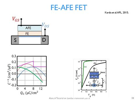 fet transistor introduction fet transistor introduction 28 images derek wright monday march 7th ppt fet tutorial field
