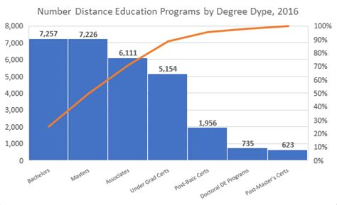 How Many Types Of Mba Are There In India by How Many Master S Degree Programs Are There