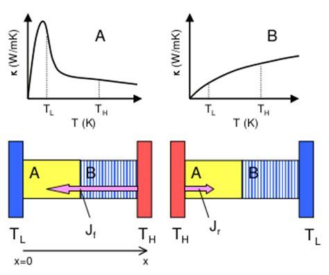 zener diode temperature coefficient zener diode thermal coefficient 28 images zener diode wiki everipedia the encyclopedia of