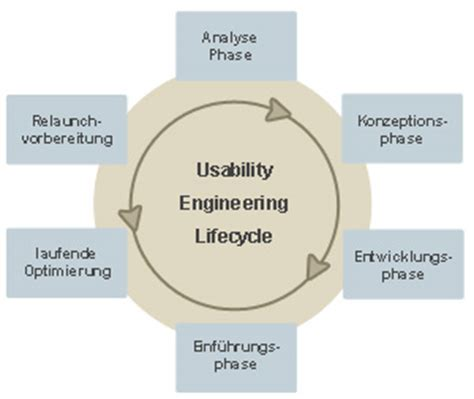 Usability Engineer by Opinions On Usability Engineering