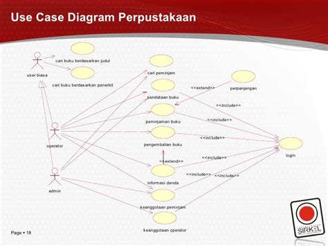 membuat use case diagram perpustakaan bab ii use case diagram