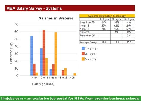 Salary For Mba In Information Systems by Mba Salary Survey