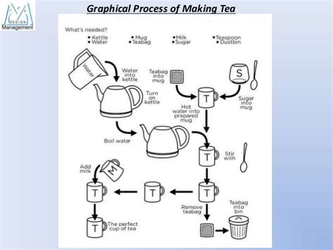 Process Of A Cup Of Tea Testbig by Tea Process