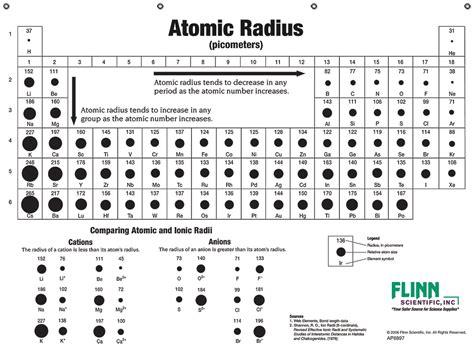 Atomic Sizes and Radii Chart Atomic Radius Size Periodic Table
