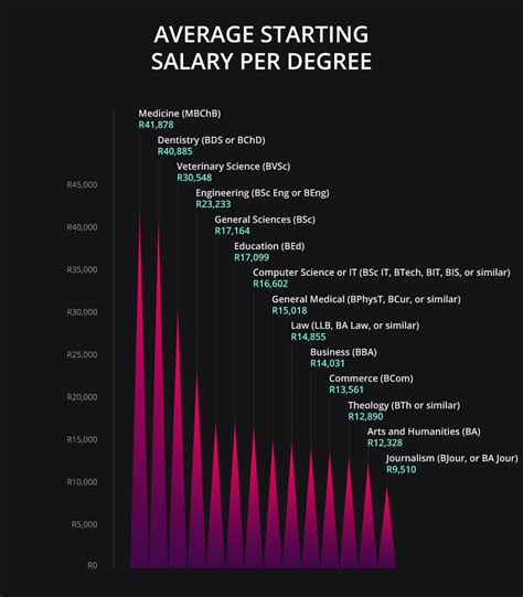 Mba Degree Salary Starting by The Best Degrees To Study For A Big Starting Salary