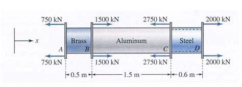 As Aluminium Diameter 102 X 100 Bar Solid Alumunium solved solid circular bars of brass ebr 100 gpa vbr chegg