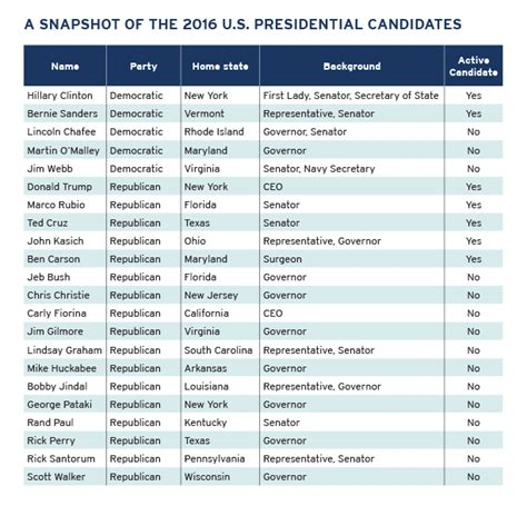 presidential election candidates list order top critical essay on presidential elections