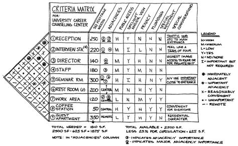 criteria design group matrix interior design criteria matrix architecture