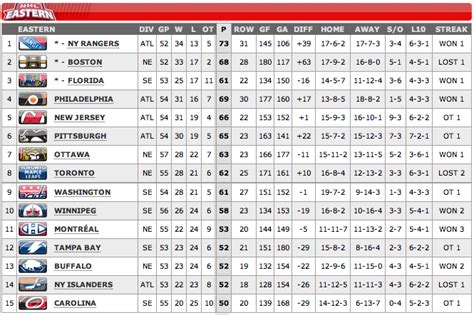 nhl standings nhl standings playoffs picture