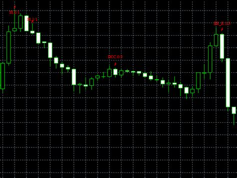 candlestick pattern filtering buy the high quality candlestick pattern filter