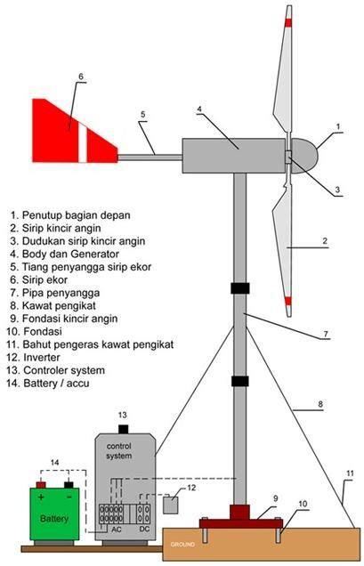 artikel membuat listrik tenaga angin sederhana pembangkit listrik tenaga angin di indonesia