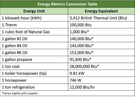 gas conversion table gas propane conversion chart choice image chart