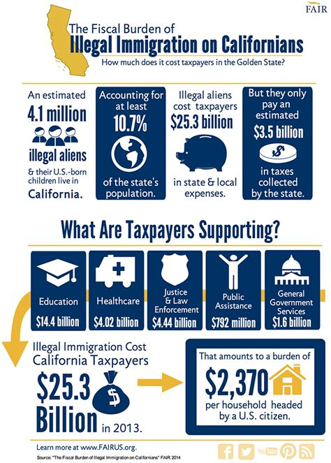 housing assistance for undocumented immigrants infographic the taxpayer burden of illegal immigration in