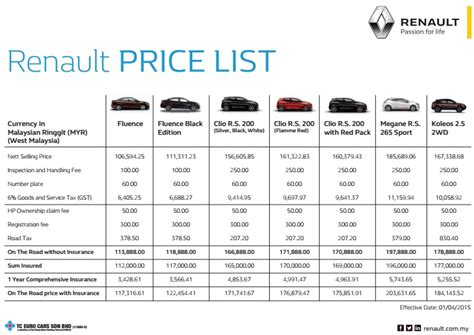 honda car price list gst honda proton toyota renault announce new prices
