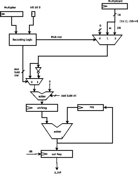 design of booth multiplier the developed hardware implementation