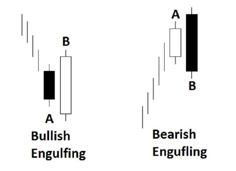 candlestick pattern bullish engulfing using candlesticks when trading binary options binary