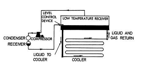 walk in cooler condenser freezing engine oil cooler flow diagram cooling system flow diagram