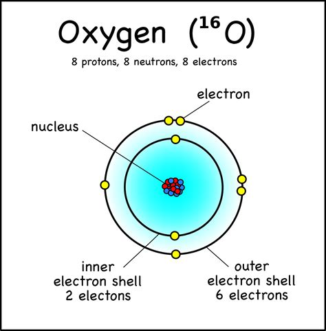 Number Of Protons And Electrons In Oxygen by Drawing Atoms Montessori Muddle
