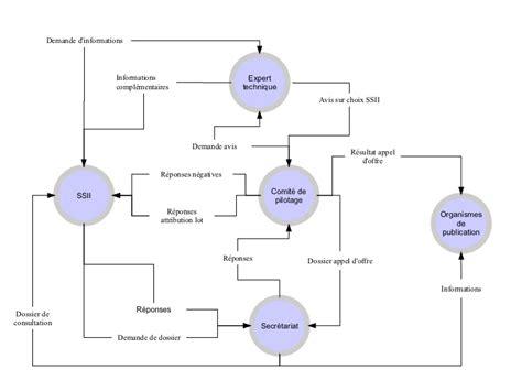 diagramme des flux gsi construction d un diagramme de flux d informations