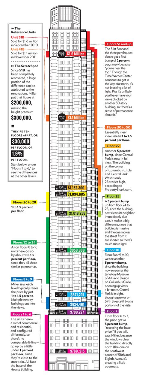 Floor Plan Apartment by New York City Real Estate High Rise Appraisals New