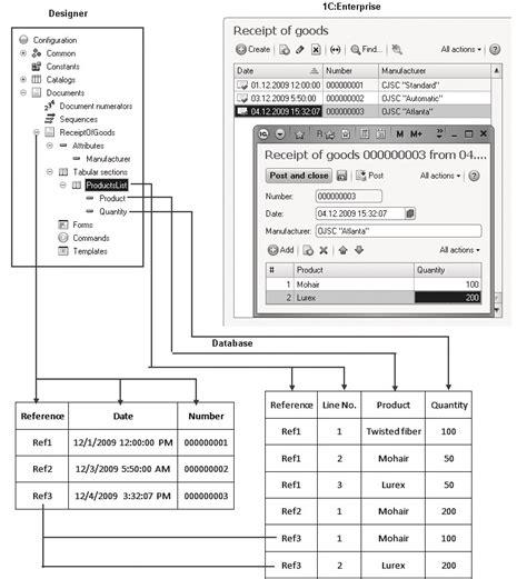 tabular section 1c enterprise 8 practical developer s guide lesson 4