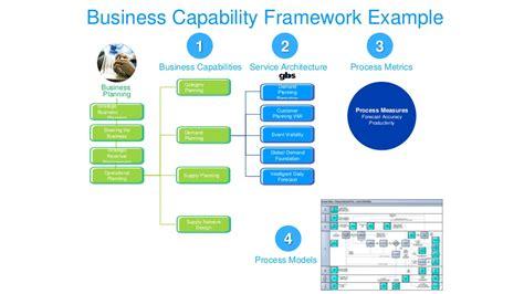 Business Architecture Framework Template business capability framework exle 1