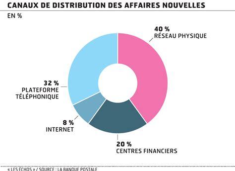 Assurance Habitation Banque Postale 408 by La Banque Postale Iard A Drain 233 200 000 Contrats En Un An