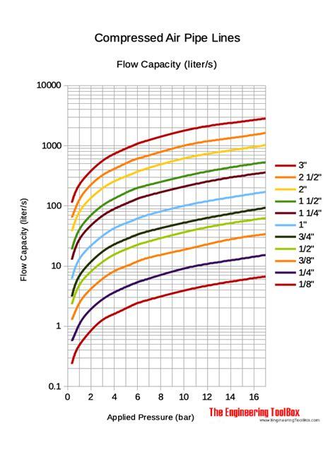 compressed air pipe  capacity