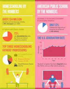 what is home school some fascinating facts about homeschool vs school