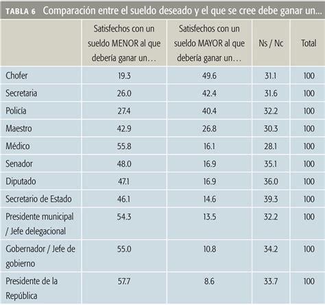 tabla de salarios minimos expectativas salariales en m 233 xico 171 revista este pa 237 s