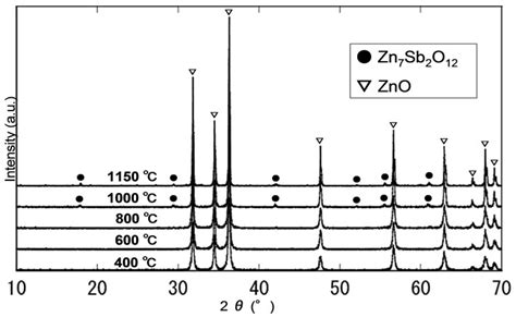 xrd pattern of zno powder influence of heat treatment temperature and of sb2o3