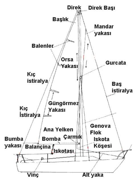 tekne nedir denizcilik terimleri sozlugu denizcilik