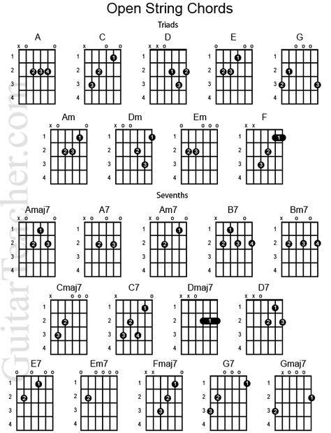 master the f chord 4 easy steps electric acoustic guitar lessons guitar chords chart for beginners beginner guitar chord