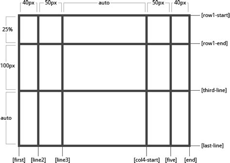 css div template a complete guide to grid css tricks