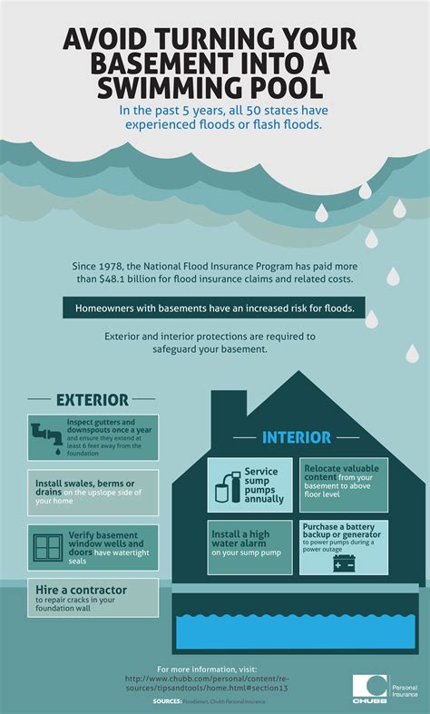 8 Tips To Avoid Ins by 8 Tips To Prevent Basement Flooding Propertycasualty360