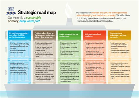 Visions And Values 187 Port Otago Vision Roadmap Template